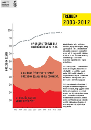 Trendek 2003 2012