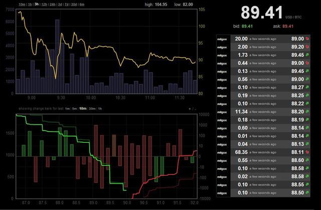 Az aktuális Bitcoin árfolyam a dollárhoz viszonyítva