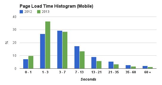 Az oldalbetöltés idejének eloszlása (másodpercben)