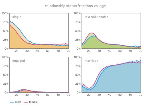 Családi állapotok megoszlása az egyes korcsoportoknban (forrás: Wolfram Alpha)