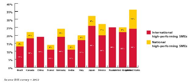 A legjobban teljesítő kkv-k az adott országokon belül jellemzően a külkereskedelemben erősen érintett cégek. A piros jelölt arányban vannak az adott országban a legjobban teljesítő külkereskedő cégek, sárgák a csak belföldön üzletelő jól teljesítők