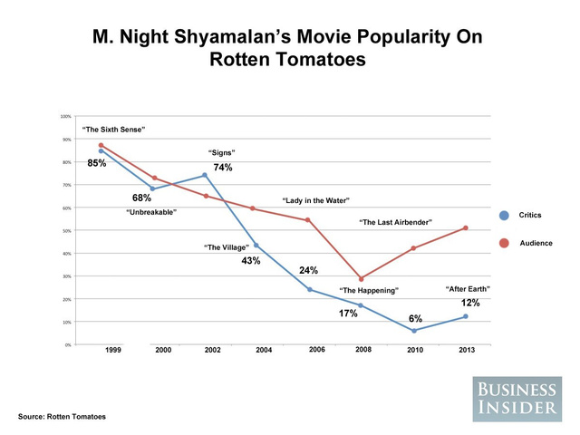 m-night-movie-popularity