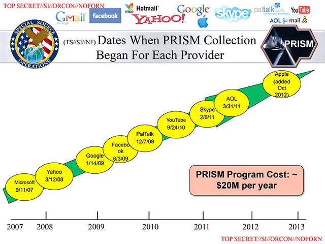 A PRISM-höz csatlakozó cégek, a megfigyelés kezdetének dátumával