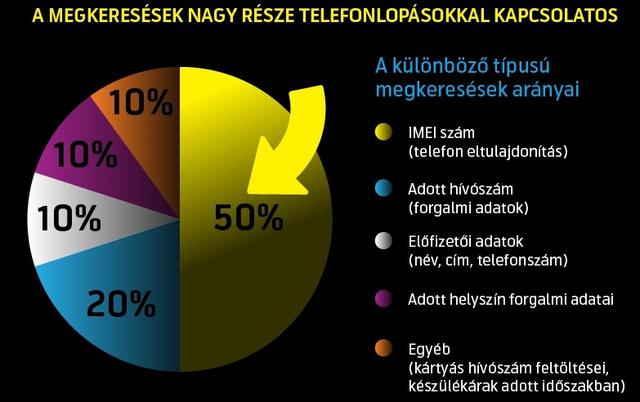 telefonlop