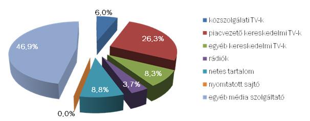 Az idei II. negyedéven beérkezett 216 darab médiapanasz szolgáltatók szerinti százalékos megoszlása