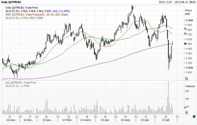 Az OTP részvényárfolyam alakulása tavaly november óta