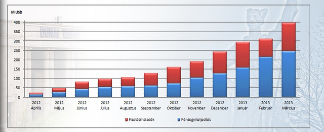 RGMK bramma 12 havi kumulált számla- és pénzforgalma (millió dollárban). Márciusig egy év alatt összesen mintegy 33 milliárd forintnyi pénzügyi segítség érkezett a Dunaferrhez a tulajdonostól.