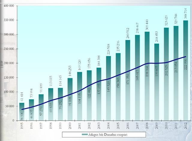 A Dunaferr-csoport dolgozóinak átlagkeresete