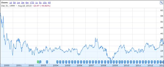A Microsoft részvényeinek alakulása Steve Ballmer idején