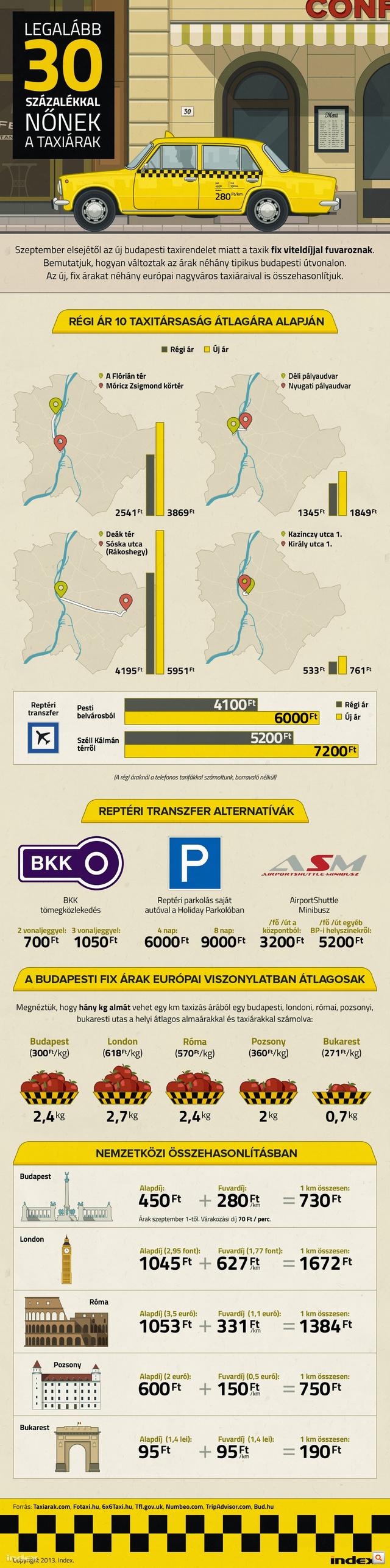 index taxis ig