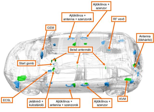Önmagában az utastérben három antenna figyeli, hogy bent van-e a kulcs. Kívülről az első ajtóknál és a hátsó lökhárítónál van további antenna