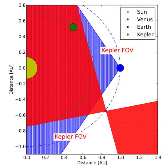 A Naprendszer tiltott tartományai a Földről (kék) és a Keplerről (piros) nézve. Az űrtávcső annyira távol jár már, hogy belát a Földtől a Nap felé, a Vénusz pályájáig húzódó tartományba is.