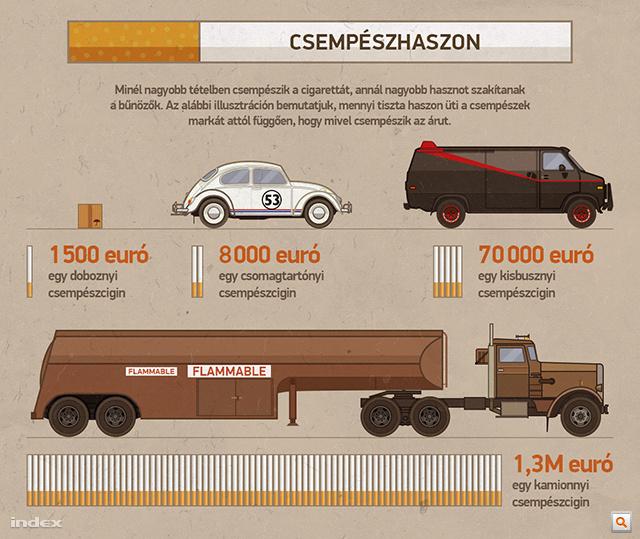 A teljes infografika megtekintéséhez kattintson a képre!
