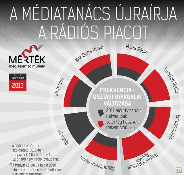 A teljes infografikáért kattintson!