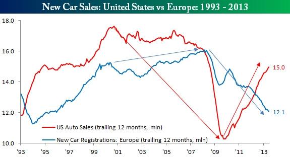 Amerika nagyobbat zuhant, de sokkal hamarabb magára talált és elkezdett fogyasztani. Európában a roncsprémium-program megelőzte a mély bukót de megalapozta a csökkenő tendenciát