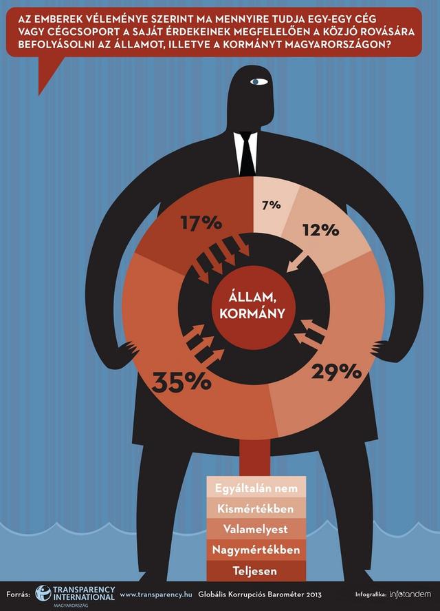 1 TI Korrupcios Barometer 2013 Infografika1 InfoTandem 72dpi