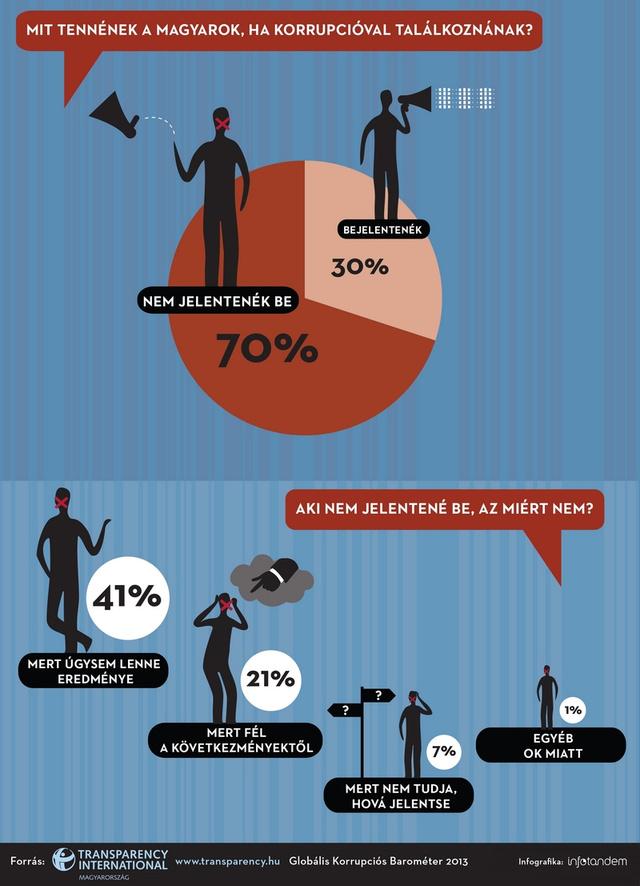 4 4 TI Korrupcios Barometer 2013 Infografika3 InfoTandem 72dpi