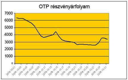 OTP árfolyam