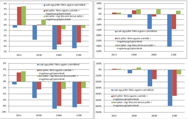 A nyugdíjrendszer éves deficitje és kumulált adóssága a reform előtti (defined-benefit) rendszerhez viszonyítva. A negatív (pozitív) számok a reform előtti referenciarendszerhez viszonyítva alacsonyabb (magasabb) deficitet, illetve adósságot jelentenek.