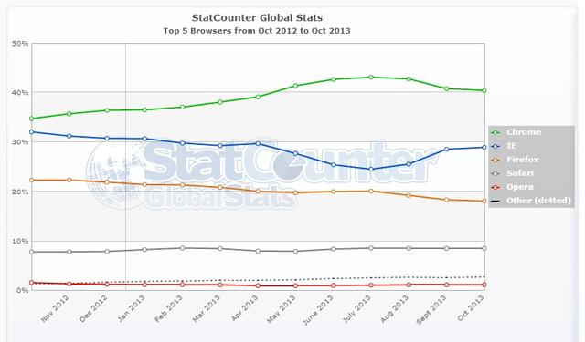 A Chrome részesedése a böngészőpiacon