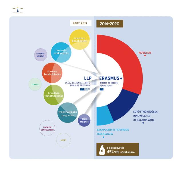 LLP ErasmusPlus 2013nov5