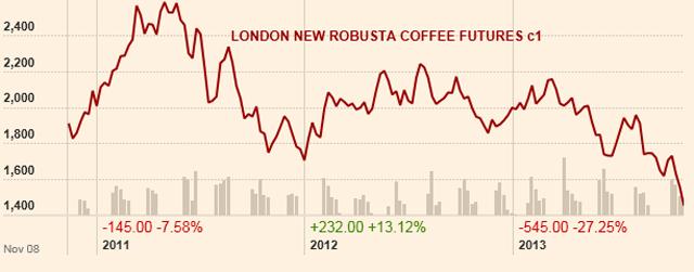 A robuszta kávé világpiaci árfolyama, 2011-2013