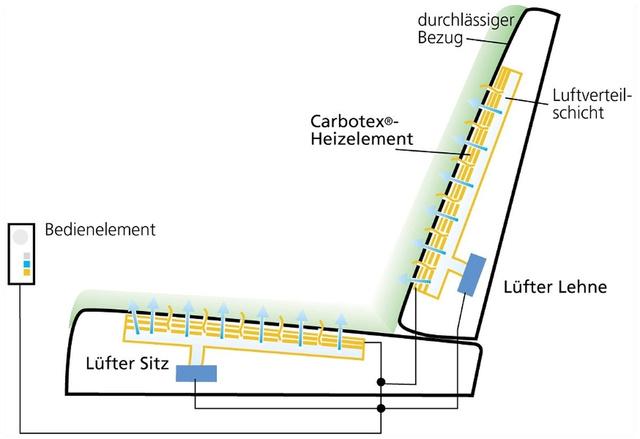 Egyfajta ventilált ülés grafikája