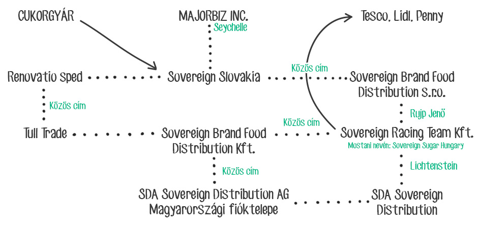 Sovereign cégek és a köztük lévő kapcsolat