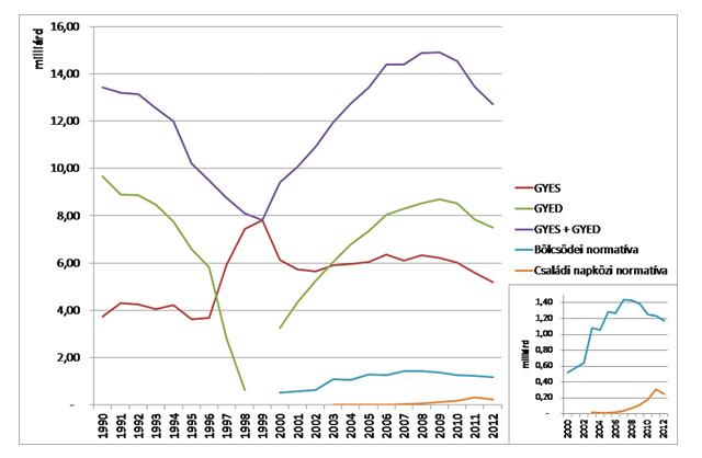 Szociális ellátások nagyságának alakulása az 1990-es árakon