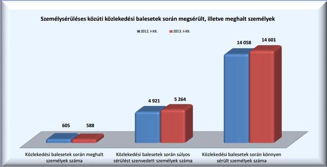 Forrás: Police.hu Elektronikus rendészeti helyzetkép (2013. január-december)