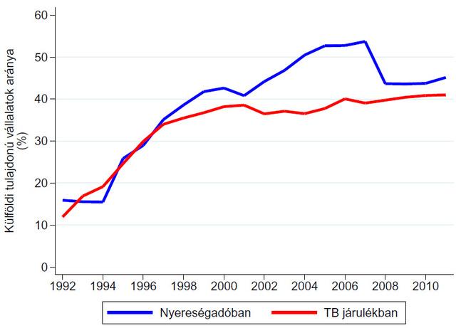 Az adók jelentős részét külföldi vállalatok fizetik