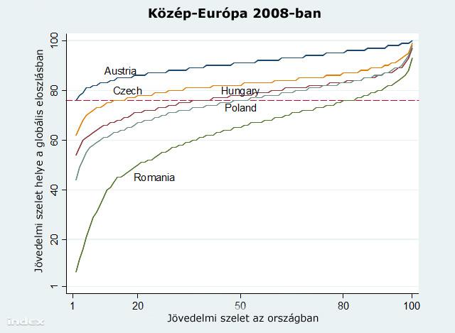 72ca05cabd Az is látható, hogy a legszegényebb osztrákok nagyjából ugyanott tartanak,  mint a magyar és a lengyel középosztály, vagy a román felső középosztály.