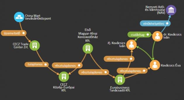 Így néz ki a cégek tulajdonosi hálója