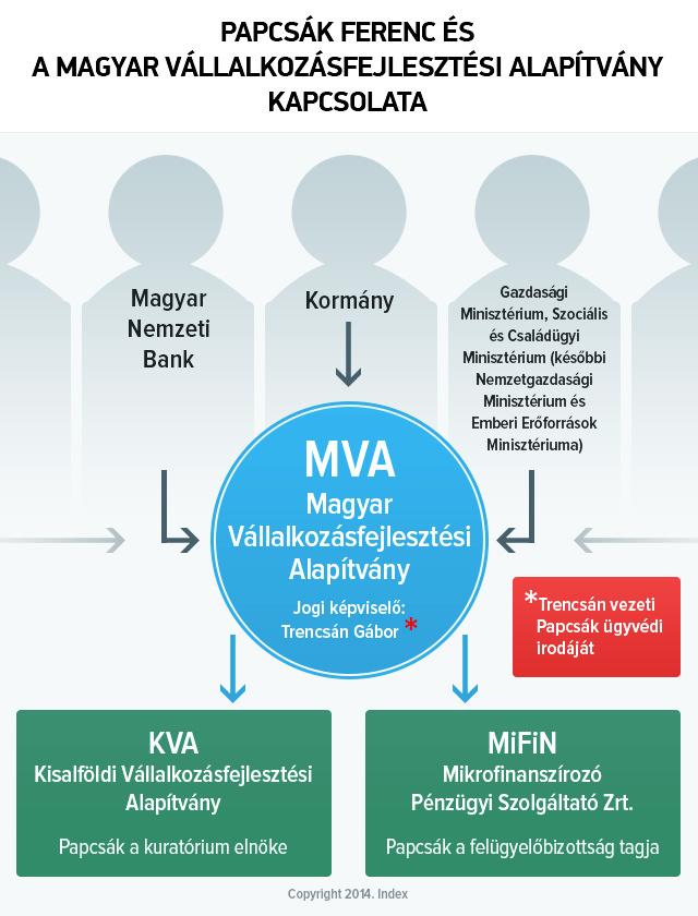 Papcsák Ferenc és az MVA kapcsolata
