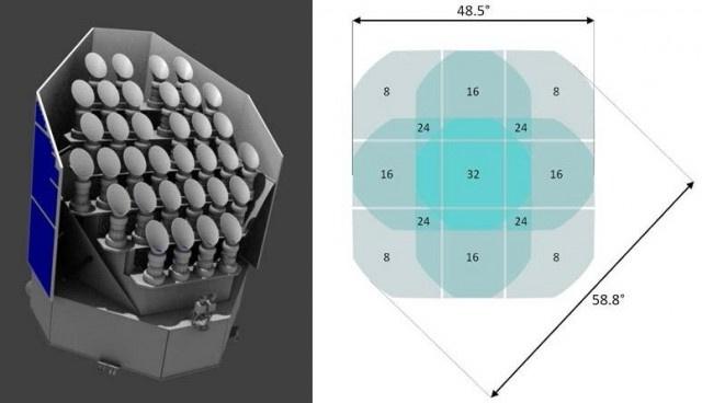 A PLATO-t 34 darab, közel párhuzamos elhelyezkedésű teleszkóp alkotja. Figyeljük meg az árnyékolást is biztosító nagyméretű napelemeket. b) Egy-egy részterületet több távcső is fog látni egyszerre, ezáltal növelhető a fotometriai pontosság.