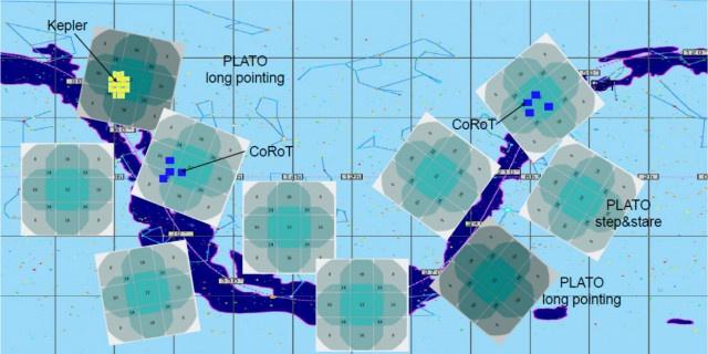 A PLATO látómezeje és a lehetséges megfigyelt látómezők. Érdemes ezeket összehasonlítani a Kepler (kis sárga négyzetek) és a CoRoT (kék négyszögek) által elérhető területek nagyságával.