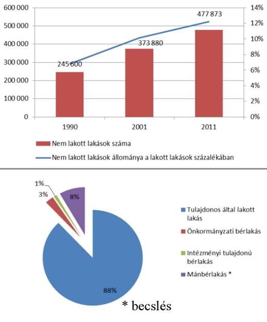 Nem lakott lakások száma és aránya a lakott lakások százalékában. Forrás: www.mri.hu
