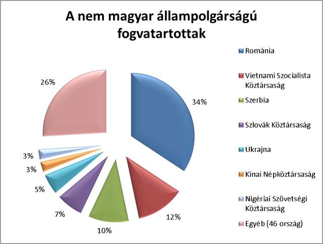 A magyarországi börtönökben 2012-ben 11981 főt tartottak fogva, a nem magyarok közötti megoszlást az ábra mutatja. Forrás: BVOP