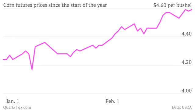 A kukorica világpiaci árának alakulása január 1. óta