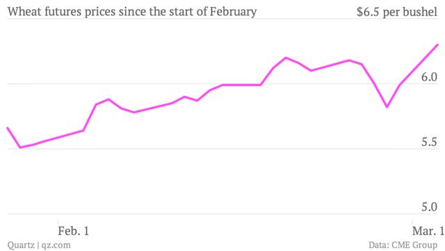 A búza világpiaci árának alakulása február elejétől