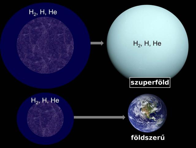 A kőzetmag kezdeti tömege határozza meg, hogy a bolygó végül alkalmas lehet-e az élet hordozására. A felső sorban a mag tömege több, mint a Földének másfélszerese. Az eredmény egy vastag, hidrogénből, deutériumból és héliumból álló atmoszféra. Az alsó sor egy kisebb, 0,5 és 1,5 földtömeg közötti mag fejlődését mutatja. Ez sokkal kevesebb könnyű gázt tud megtartani, így végül valószínűleg az élet számára sokkal alkalmasabb légköre lesz.
