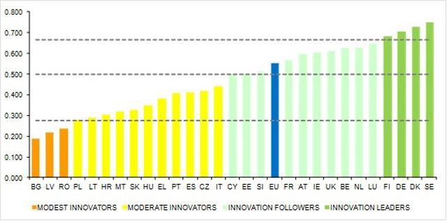 Az EU tagállamainak innovációs teljesítménye