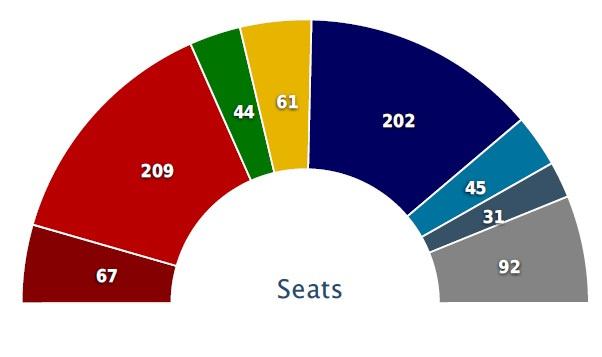 Balról jobbra: radikális baloldal (GUE-NGL), balközép (S&D), Zöldek, liberálisok (ALDE), jobbközép (EPP), konzervatívok (ECR), euroszkeptikusok (EDF), függetlenek.