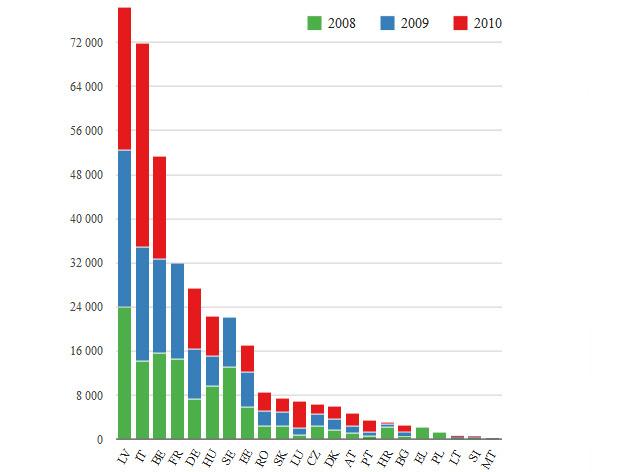 Bejelentett gyanús ügyletek száma az EU-ban (Forrás: Eurostat, 2013)