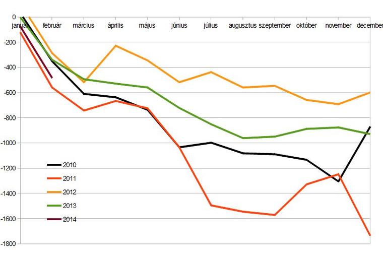 Az államháztartási hiány lefutása (milliárd forint)
