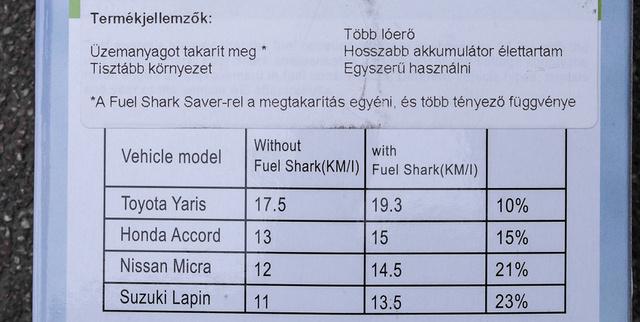 Érdekes, a dobozon lévő táblázatban már sokkal kisebb a megtakarítás. Ha ezeket az MPG-százalékokat átfordítjuk l/100 km-re, úgy még kisebbek lesznek az értékek