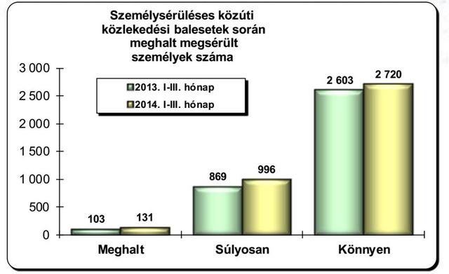 A magyarországi helyzet, a rendőrség adatai alapján
