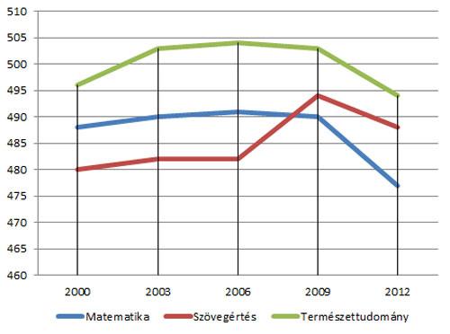 Magyarország PISA-eredményeinek alakulása