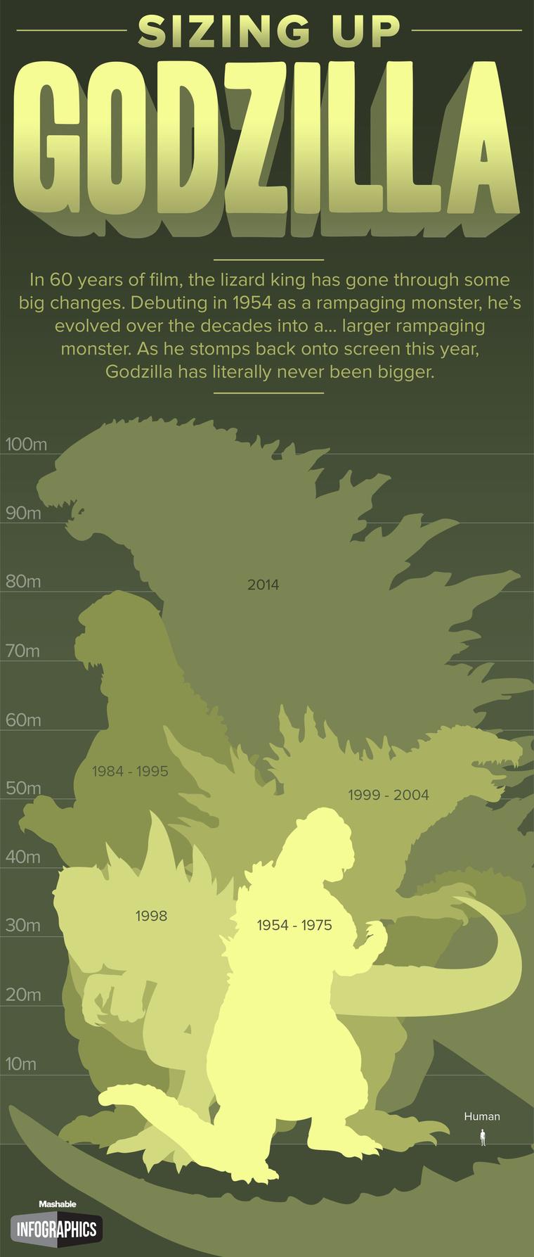 Godzilla-Infographic
