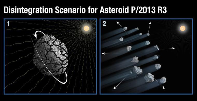 """A P/2013 R3 (Catalina-PANSTARRS) kisbolygó szétesésének oka a YORP-hatás következtében történt """"felpörgés"""", a túl gyors tengely körüli forgás lehetett. A lazán összetartott kis égitest így könnyen darabjaira eshetett. (STScI-2014-15)."""